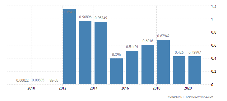 estonia merchandise imports by the reporting economy residual percent of total merchandise imports wb data
