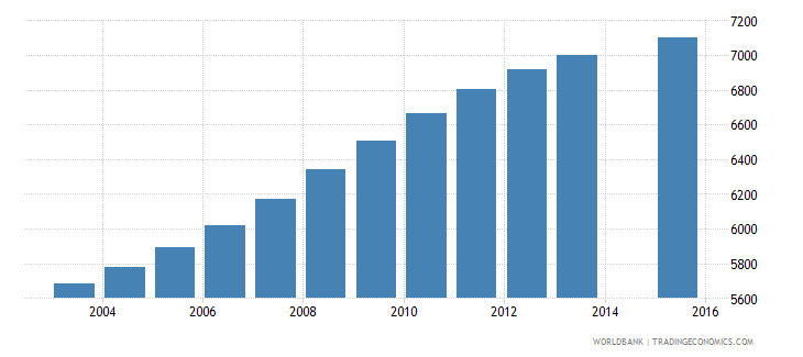 estonia population age 5 female wb data