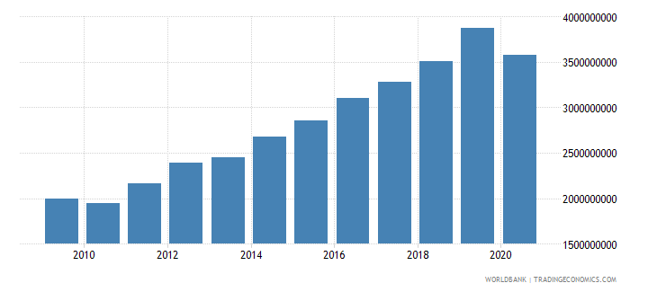 estonia taxes on goods and services current lcu wb data