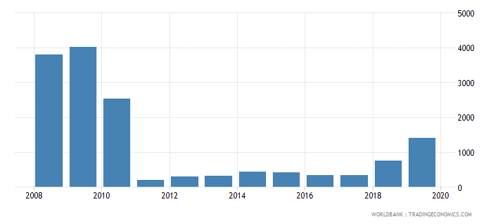 estonia total reserves wb data