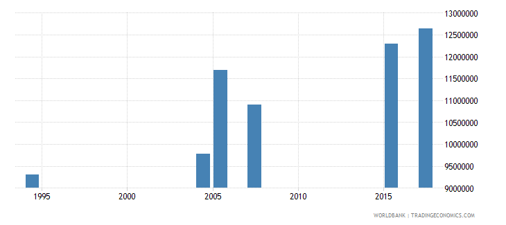 ethiopia adult illiterate population 15 years male number wb data