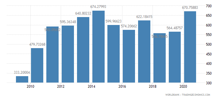 ethiopia export value index 2000  100 wb data