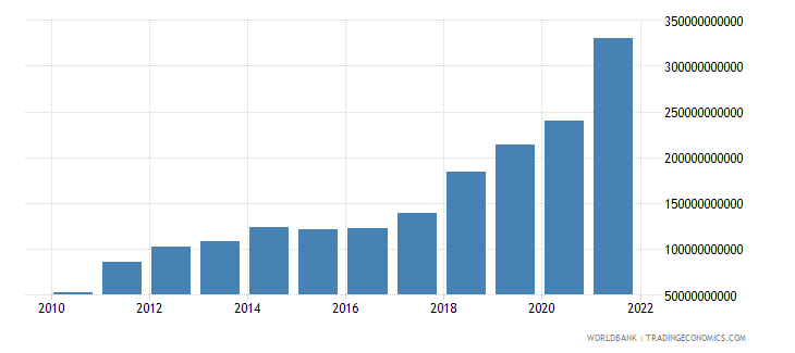 ethiopia exports of goods and services current lcu wb data