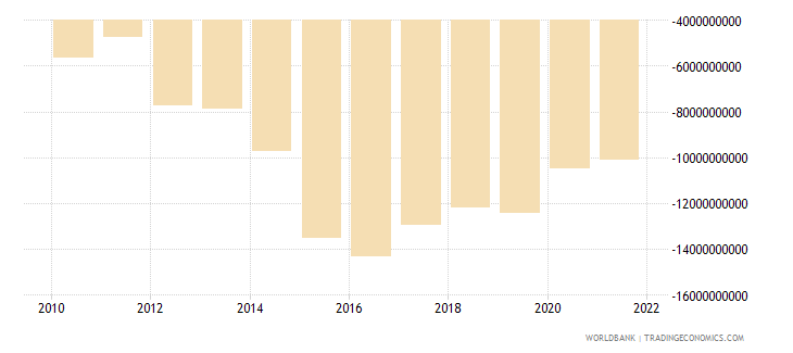 ethiopia external balance on goods and services us dollar wb data