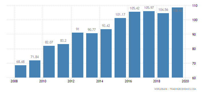ethiopia food production index 1999 2001  100 wb data