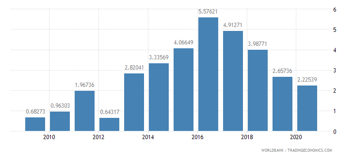 ethiopia foreign direct investment net inflows percent of gdp wb data