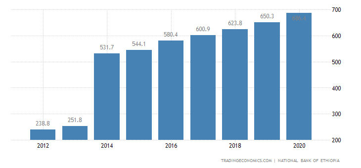 Ethiopia GDP From Agriculture