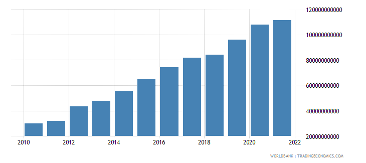 ethiopia gdp us dollar wb data