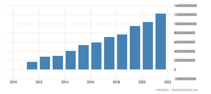ethiopia gross capital formation current lcu wb data