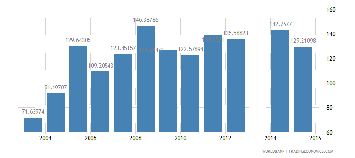 ethiopia gross intake rate in grade 1 female percent of relevant age group wb data