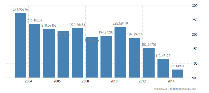ethiopia health expenditure total percent of gdp wb data