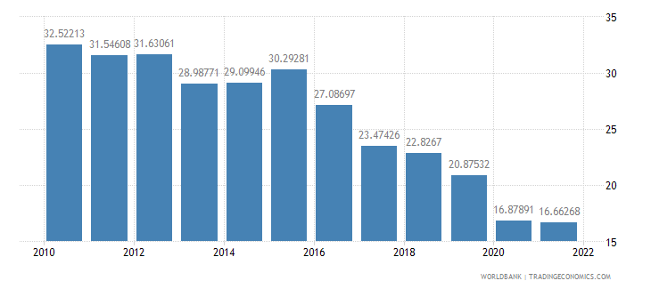ethiopia imports of goods and services percent of gdp wb data