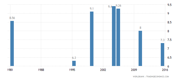 ethiopia income share held by lowest 20percent wb data