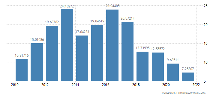 ethiopia industry value added annual percent growth wb data