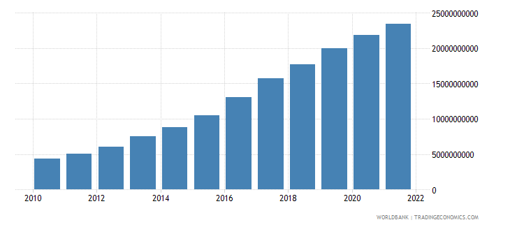 ethiopia industry value added constant 2000 us dollar wb data