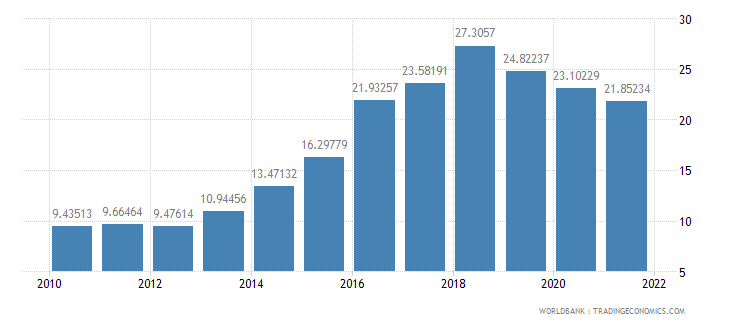 ethiopia industry value added percent of gdp wb data