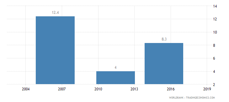ethiopia informal payments to public officials percent of firms wb data