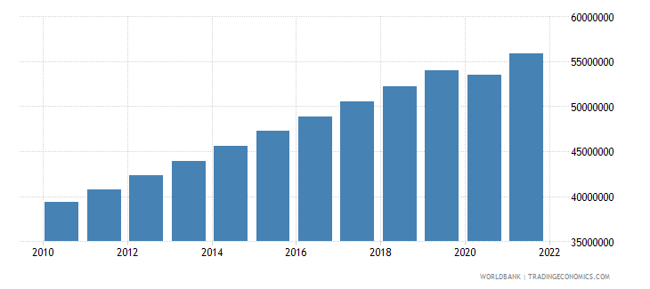 ethiopia labor force total wb data