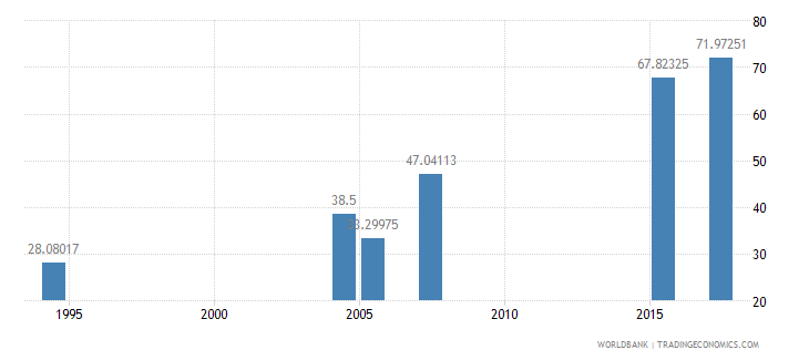 ethiopia literacy rate youth female percent of females ages 15 24 wb data
