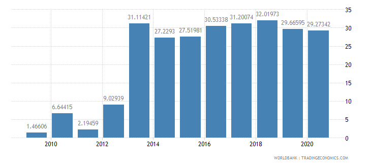 ethiopia merchandise exports to developing economies within region percent of total merchandise exports wb data