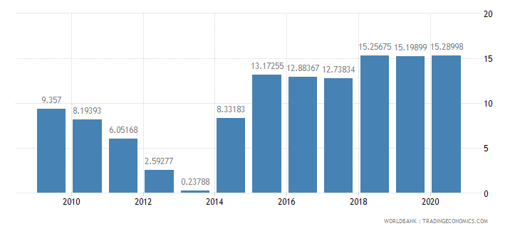 ethiopia merchandise imports by the reporting economy residual percent of total merchandise imports wb data