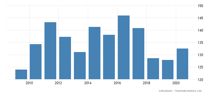 ethiopia net barter terms of trade index 2000  100 wb data