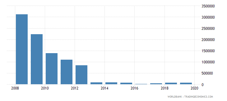 ethiopia net bilateral aid flows from dac donors greece us dollar wb data