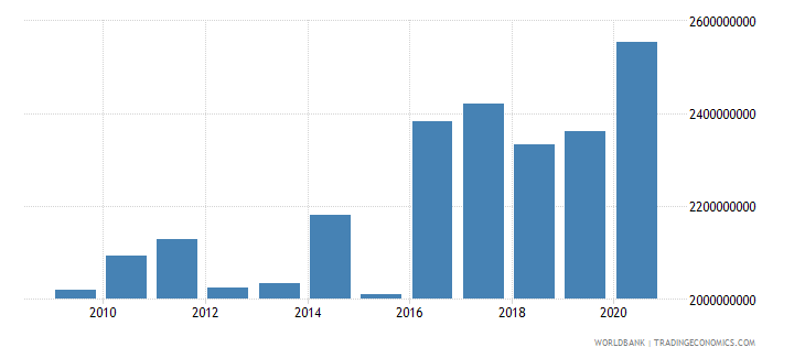 ethiopia net bilateral aid flows from dac donors total us dollar wb data