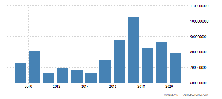 ethiopia net bilateral aid flows from dac donors united states us dollar wb data