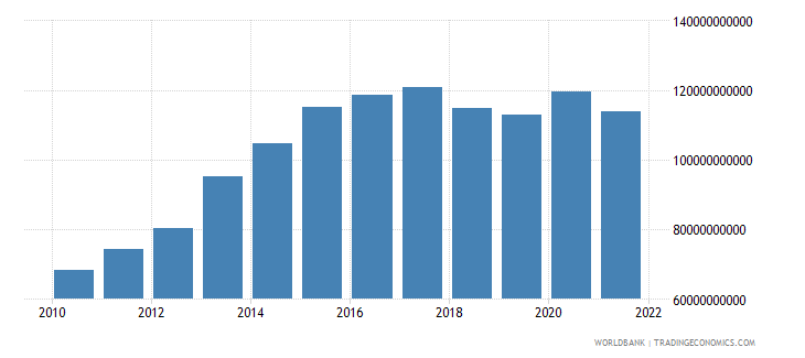 ethiopia net taxes on products constant lcu wb data