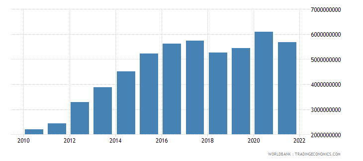 ethiopia net taxes on products us dollar wb data