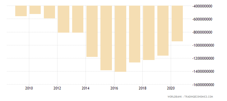 ethiopia net trade in goods and services bop us dollar wb data