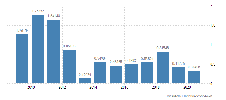 ethiopia ores and metals exports percent of merchandise exports wb data