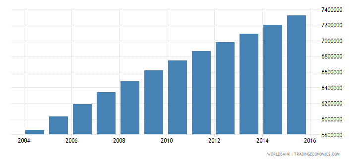 ethiopia population ages 10 15 female wb data
