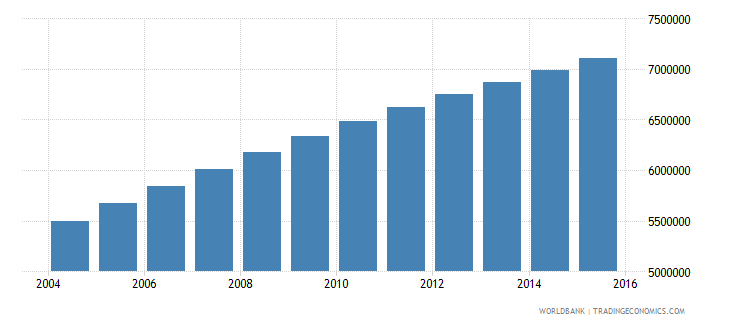 ethiopia population ages 12 17 male wb data