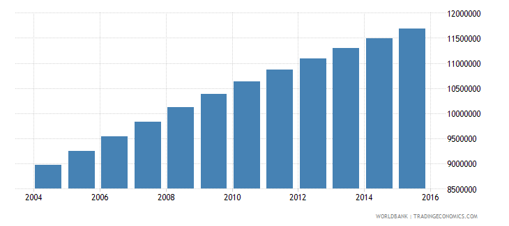 ethiopia population ages 13 17 total wb data