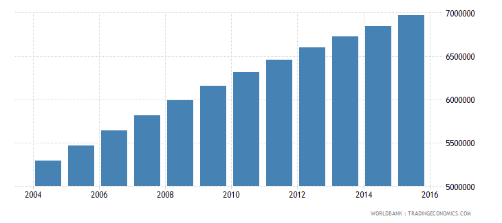 ethiopia population ages 13 18 male wb data
