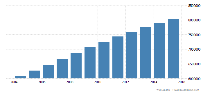 ethiopia population ages 13 19 male wb data