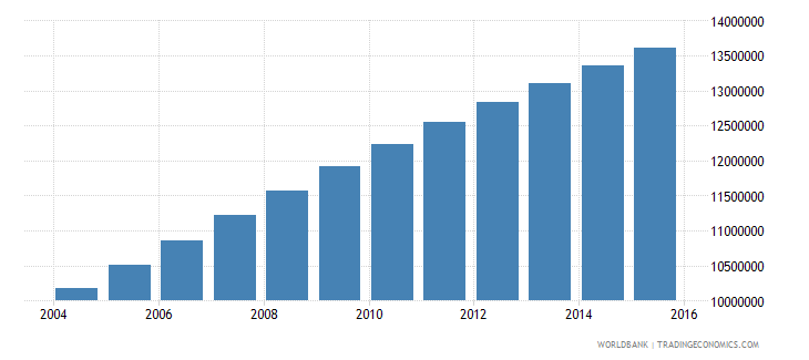 ethiopia population ages 14 19 total wb data