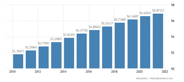 ethiopia population ages 15 64 percent of total wb data