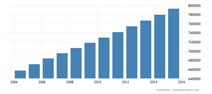 ethiopia population ages 6 11 female wb data