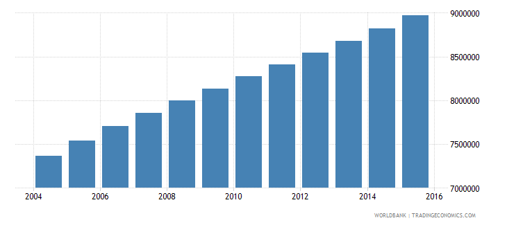 ethiopia population ages 7 13 female wb data
