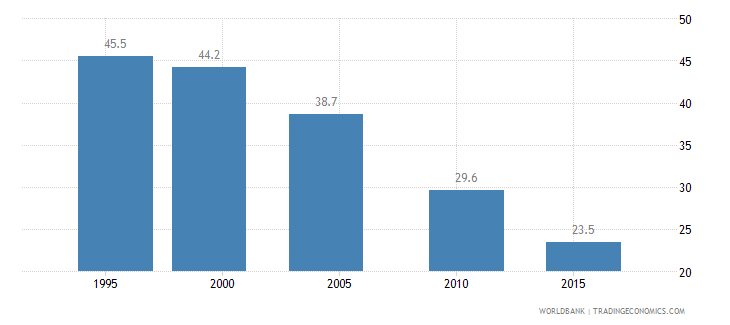 ethiopia poverty headcount ratio at national poverty line percent of population wb data