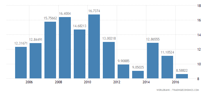 ethiopia services etc  value added annual percent growth wb data
