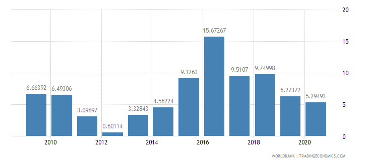 ethiopia short term debt percent of exports of goods services and income wb data
