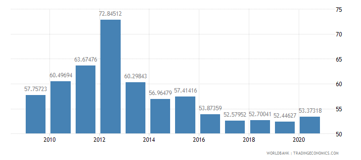 ethiopia subsidies and other transfers percent of expense wb data
