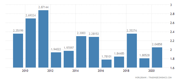 ethiopia total reserves in months of imports wb data