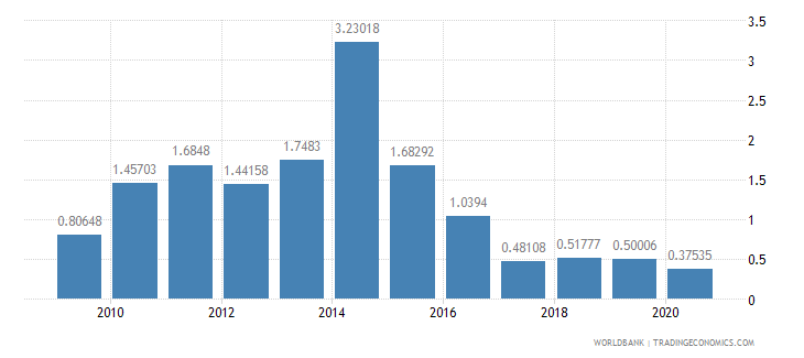 ethiopia workers remittances and compensation of employees received percent of gdp wb data