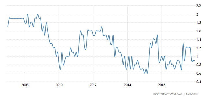 Euro Area Core Inflation Rate