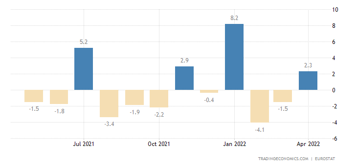 Euro Area Exports of Extra Ea18 - Capital Goods (trade Valu